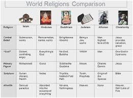 Jainism And Hinduism Venn Diagram Hinduism Vs Buddhism Venn Diagram Admirable Quadrajet Carburetor