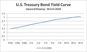 Treasury Yield Curve Chart Today The Yield Curve Is Not Signaling A Recession Seeking Alpha