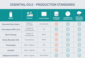 Rocky Mountain Oils Comparison Chart 13 Matter Of Fact Essential Oil Dilution Chart Rocky