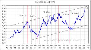 Euro To Dollar Chart 10 Year 1 Euro To Dollar 10 Year Chart Veranstaltungen 2019