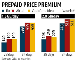 Airtel Rate Chart Airtel Beats Rivals On Premium Price Plans Expands