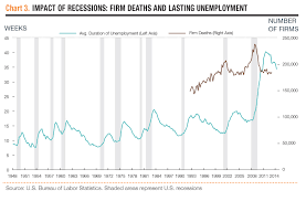 the changing nature of recessions aier impact of recessions firm deaths and lasting unemployment