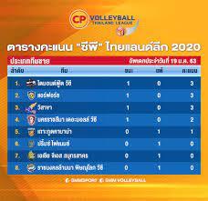 SMM Volleyball - ตารางคะแนน