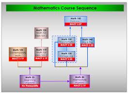 Mssu Mathematics Placement System