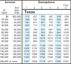 State Sales Tax Texas State Sales Tax Rate