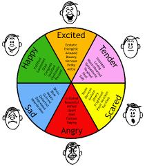 More Expanded Feelings Vocab Feelings Chart Feelings