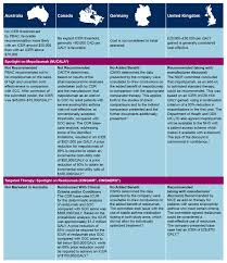 Cinqair Dosing Chart Biologic Treatments For Severe Asthma A Paradigm Shift From