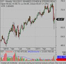 Reit Etf Ishares Funds Simple Stock Trading