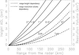 Quality-index field F range representing the dependency of the size ...