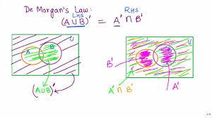 De Morgan S Law With Venn Diagram Sets 17 Visualising De Morgans Law 1 Using Venn Diagrams Cbse Maths