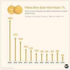 Yıllara Göre Gram Altın Fiyatı (TL) | Do