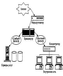 Реферат Разработка технологий аудита комплексной системы  Рисунок 2 Структура сети с подключением устройств защиты предприятия