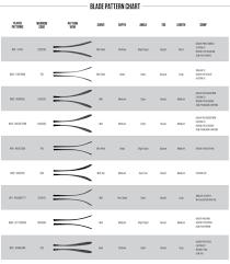 Hockey Stick Blade Chart Comparison Album On Imgur