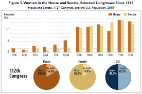 Chart Of The Day We Havent Really Had A Year Of The Woman