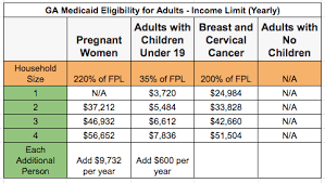 Medicaid Eligibility Income Chart For Adults Georgia Medicaid Income Limits 2019 Georgia Food Stamps Help