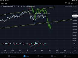 Rut Chart Where Are We Headed Next Mymillennialinvestor Medium