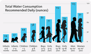 How Much Water Should I Drink A Day Chart Best Picture Of