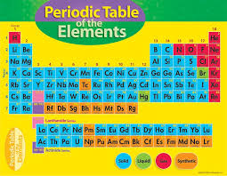 Chart Periodic Table Of Element 4-8 | T-38193