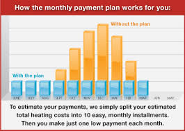 Home Heating Oil Budget Program South Eastern Massachusetts Coletti