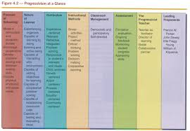 H Chart Of Traditional And Progressive Curriculum Progressivsm At A Glance Philosophy Of Education Teaching