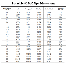 Pvc Pipe Fittings Sizing Chart Pressure Ratings Sch 40