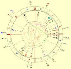 Jupiter In Gemini Birth Chart The Love Life Of Warren Beatty