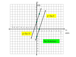 solve the following system of equations by graphing 3x