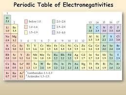 Periodic Trends - Presentation Chemistry - SliderBase