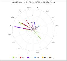 Wind Speed Chart Wind Speed M S 06 Jan 2010 To 06 Mar 2010 Rose Chart Example