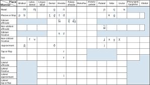 Ipa Chart Affricates 46 Meticulous Ipa Chart For Spanish