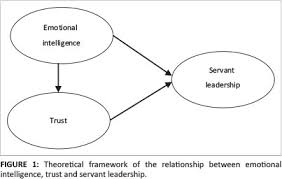 Perceived Benefits of Servant Leadership ResearchGate