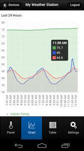 Weather Station Data 2 La Crosse Alerts Mobile