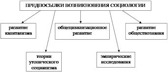 Контрольная работа Социология как наука  Направления социологии Представители Основные идеи