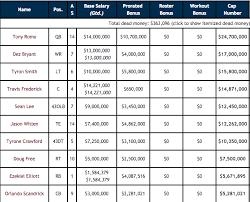 Most Popular Dallas Cowboys Depth Chart Nfl 2009 Dallas