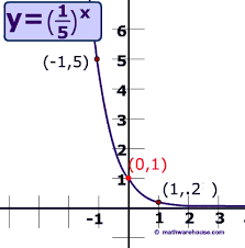 write and graph exponential decay