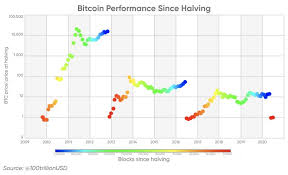 However, we hardly expected that in 2021 it will be growing much faster than most of the rivals. Bitcoin Price Prediction 2025 All The Way Up To 1 Million In 5 Years