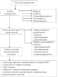 Курсовая Анализ формирования ассортимента товаров и его  Рисунок 1 Стадии формирования торгового ассортимента