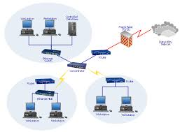local area network lan computer and network examples fully network diagram workstation switch router hub firewall cloud raid