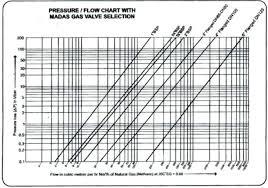 Gas Pressure Drop Chart Natural Gas Orifice Size Chart Www Bedowntowndaytona Com