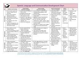 Developmental Milestones Chart Developmental Milestones In Normal Language Acquisition