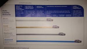 progressive auto insurance consumer reviews page 2