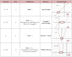 polynomial multiplicity chart