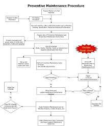 Preventive Maintenance Process Flow Chart 54 Proper Preventive Maintenance Flowchart