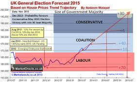 Uk House Prices Predicting The Outcome Of General Election