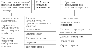 Рефераты по экологическому праву com Банк рефератов  Глобальные проблемы современности и экологии