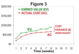 Business Value Delivered Chart Earned Value Management Wikipedia