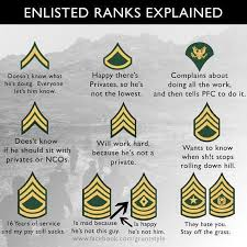 Army Nco Ranks Chart Enlisted Ranks Explained I Dont Know How Long This Has Been