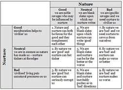 good topics for an argument essay nature vs nurturewriting a good performance review examples  the nature versus nurture