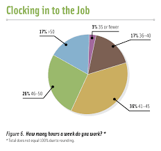 salary survey org clocking in the job chart