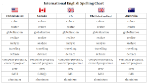 The international radiotelephony spelling alphabet, commonly known as the nato phonetic alphabet or the icao phonetic alphabet, is the most widely used radiotelephone spelling alphabet. Comparison Of American And British English Wikipedia
